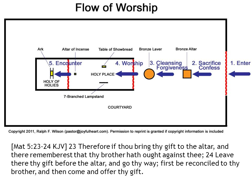 [Mat 5:23-24 KJV] 23 Therefore if thou bring thy gift to the altar, and there rememberest that thy brother hath ought against thee; 24 Leave there thy gift before the altar, and go thy way; first be reconciled to thy brother, and then come and offer thy gift.